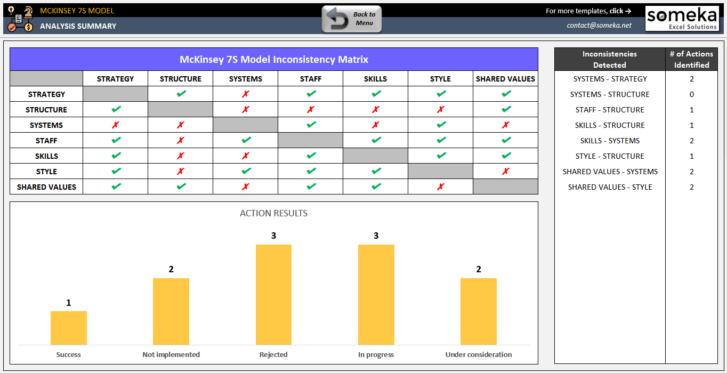 McKinsey-7S-Model-Excel-Template-Someka-SS4