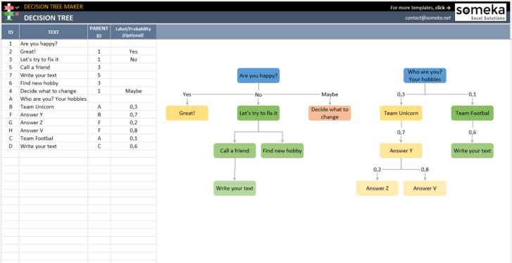 Decision-Tree-Template-Someka-SS1_updated_2